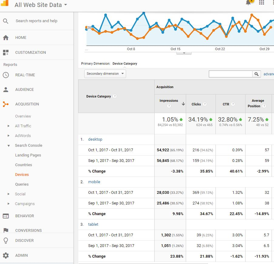 Google analytics ve search console for Google console