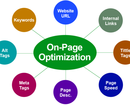 On-Page Optimization by WebSoCal, Inc.