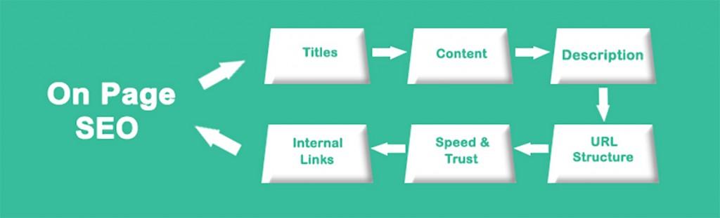 On-Page Optimization Factors